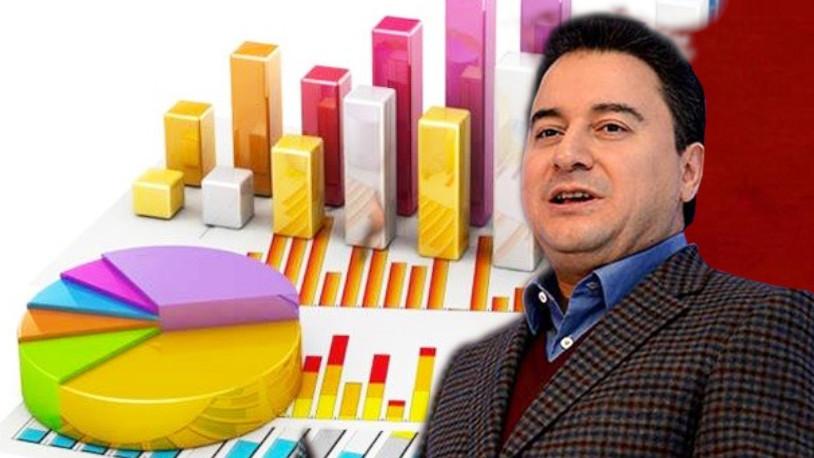 Davutoğlu ve Babacan'ın partisinin oy oranı