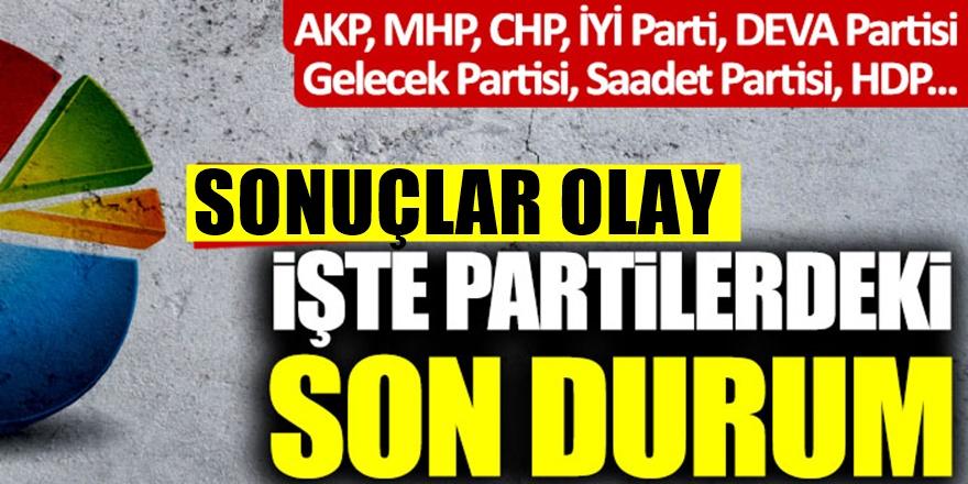 Son Anket Sonuçları: AKP, CHP, İYİ Parti, Gelecek Partisi, DEVA Partisi, MHP OYU..