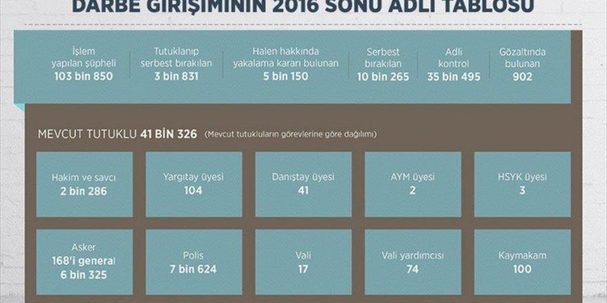 Fetö'den 41 Bin Tutuklu, 902 Gözaltı