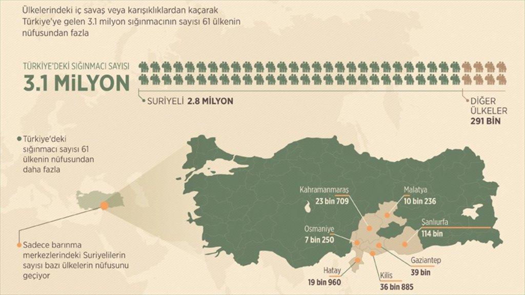 Türkiye'ye sığınanlar 61 ülkeyi geçti