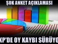 AKP'de oy kaybı sürüyor