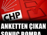 İşte CHP'nin önündeki araştırmaya göre partilerin oy oranları