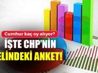 İşte Kılıçdaroğlu'nun önüne konulan ankette CHP ve İYİ Parti'nin oy oranı