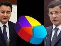 Davutoğlu ve Babacan'ın partisi ne kadar oy alacak?