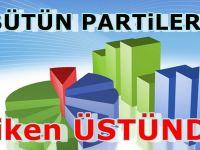 MAK'ın son seçim Anketinde partilerin durumu