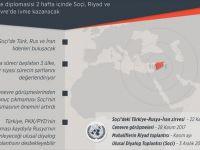 Suriye İçin Kritik 2 Hafta Başladı
