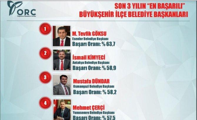 Dündar, Son 3 Yılın En Başarılı 3. Başkanı